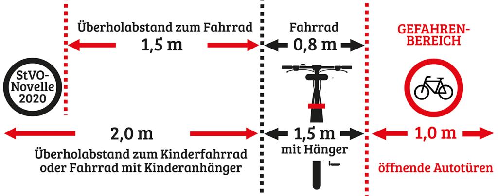Überholabstand KFZ Radfahrer neue StVO Sicherheitsabstand Fahrrad Dooring Zone